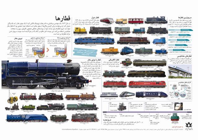 پوستر آموزشی و تحصیلی قطارها برای دانش آموزان علاقه مند به فیزیک و تکنولوژی