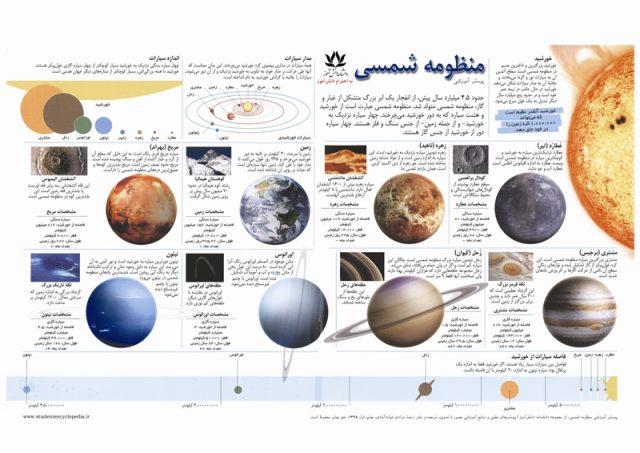 پوستر مدرسه ای نجوم و سیارات منظومه شمسی