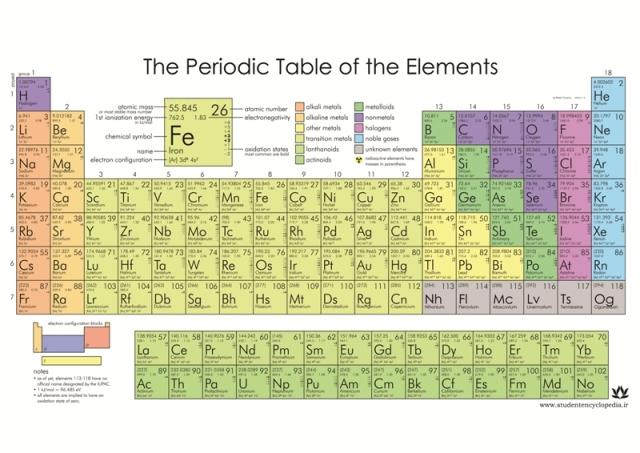 پوستر جدول تناوبی عناصر یا جدول مندلیف به زبان انگلیسی برای دوره دوم متوسطه