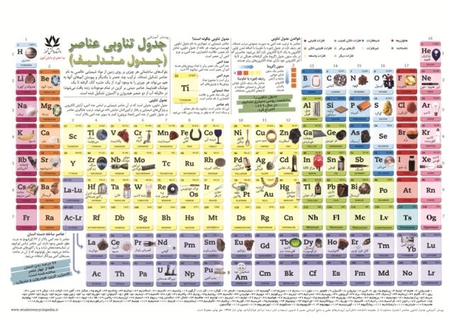 پوستر چارت بزرگ جدول تناوبی عناصر یا جدول مندلیف برای دبیرستان