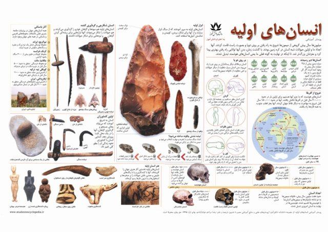 پوستر انسان اولیه برای درس تاریخ، باستان شناسی و علوم اجتماعی