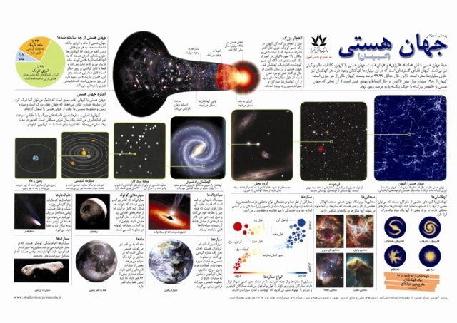 پوستر نجومی جهان هستی یا کیهان
