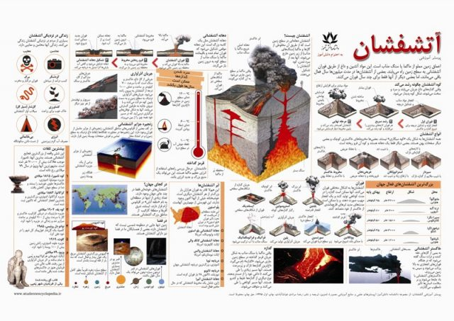 پوستر علمی آتشفشان برای پایه ششم ابتدایی