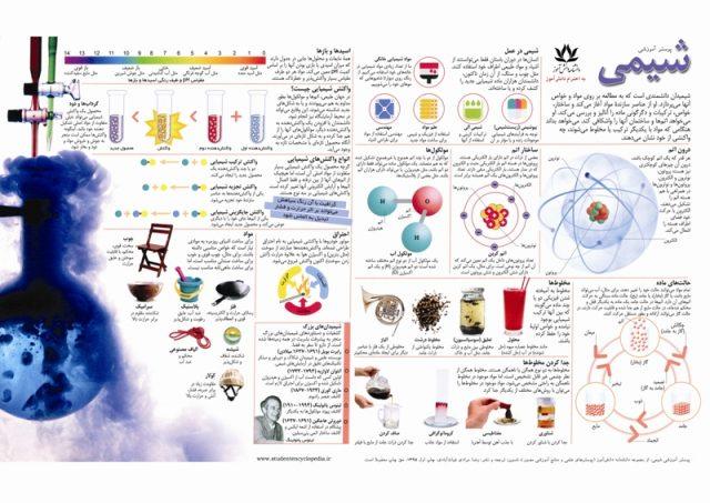 پوستر آموزشی شیمی
