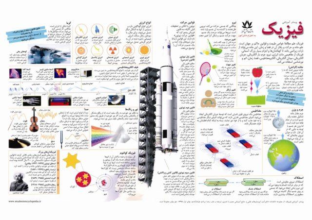 پوستر علمی درس فیزیک کنکور