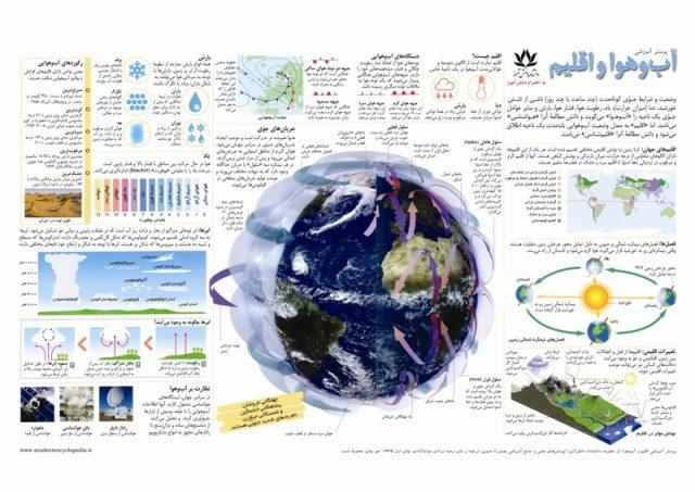 درس آب و هوا و اقلیم و هواشناسی