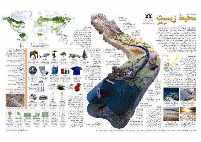 پوستر آموزش محیط زیست
