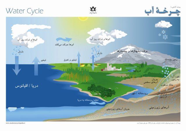 پوسترهای یادگیری چرخه آب برای کودکان