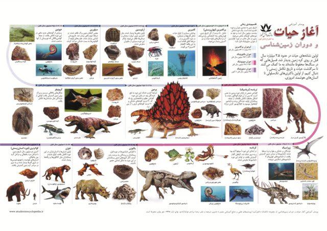 پوستر آموزشی آغاز حیات و دوران زمین شناسی