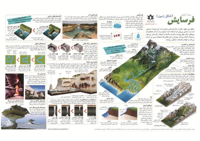 پوستر آموزشی فرسایش یا شکل زمین